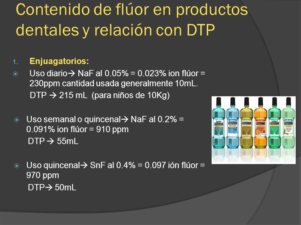 Contenido de flúor en productos dentales y relación con DTP 1. Enjuagatorios: Uso diario NaF al 0.05% = 0.023% ion flúor = 230ppm cantidad usada gener