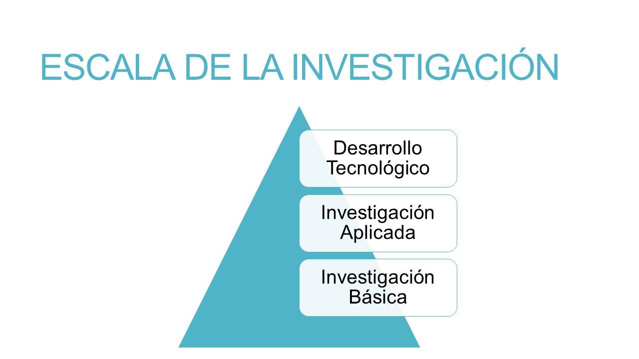 ESCALA DE LA INVESTIGACIÓN Desarrollo Tecnológico Investigación Aplicada Investigación Básica