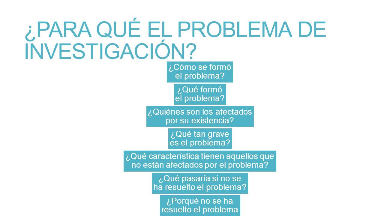 ¿PARA QUÉ EL PROBLEMA DE INVESTIGACIÓN? ¿Cómo se formó el problema? ¿Qué formó el problema? ¿Quiénes son los afectados por su existencia? ¿Qué tan gra
