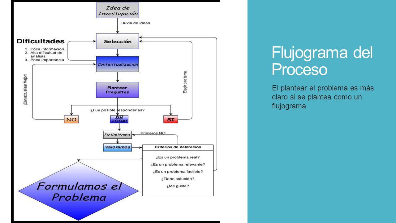 Flujograma del Proceso El plantear el problema es más claro si se plantea como un flujograma.