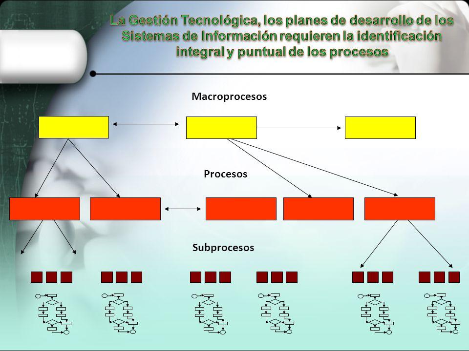 Macroprocesos Procesos Subprocesos