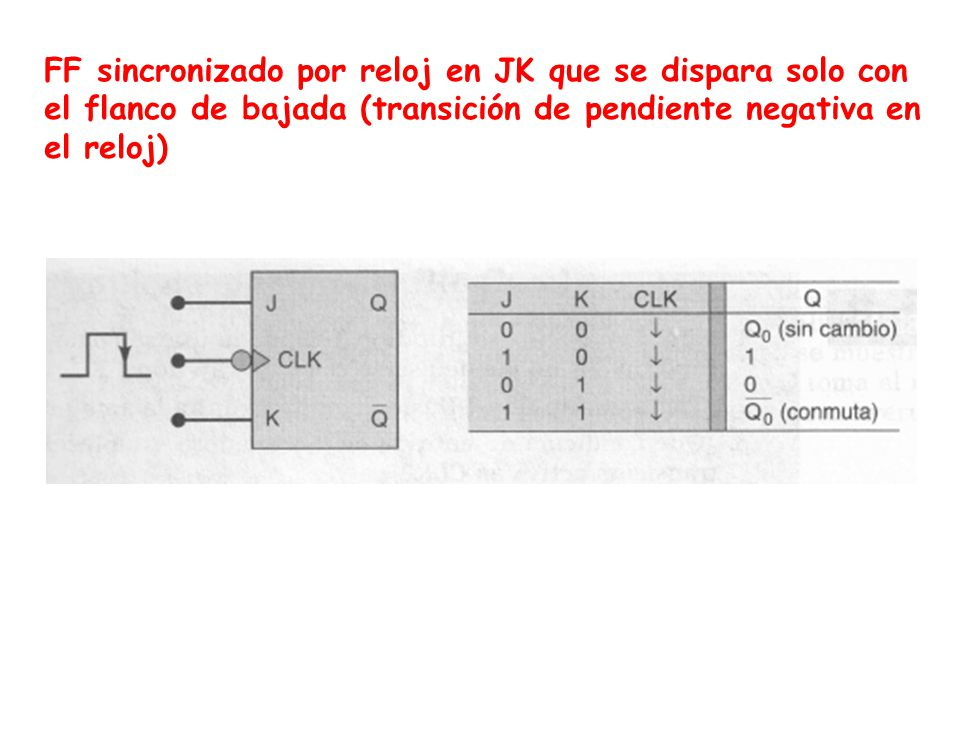 FF sincronizado por reloj en JK que se dispara solo con el flanco de bajada (transición de pendiente negativa en el reloj)