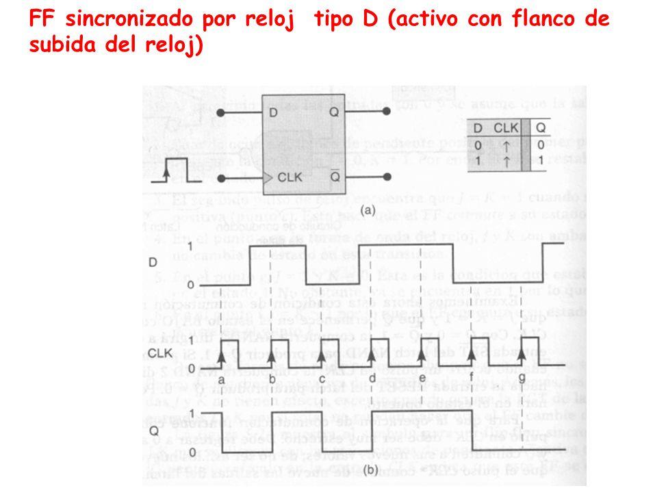 FF sincronizado por reloj tipo D (activo con flanco de subida del reloj)