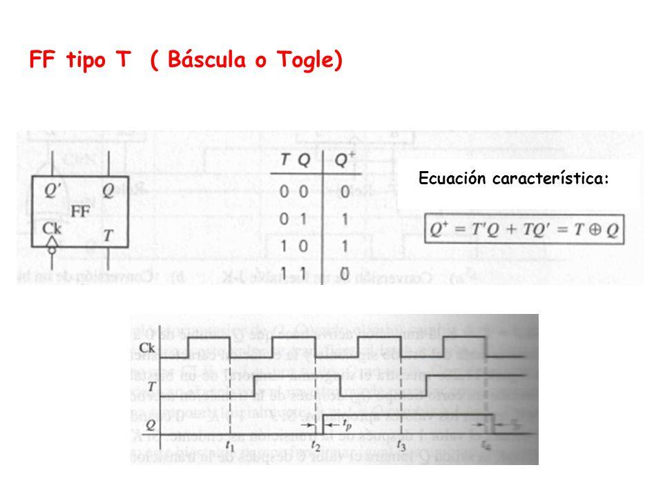 FF tipo T ( Báscula o Togle) Ecuación característica: