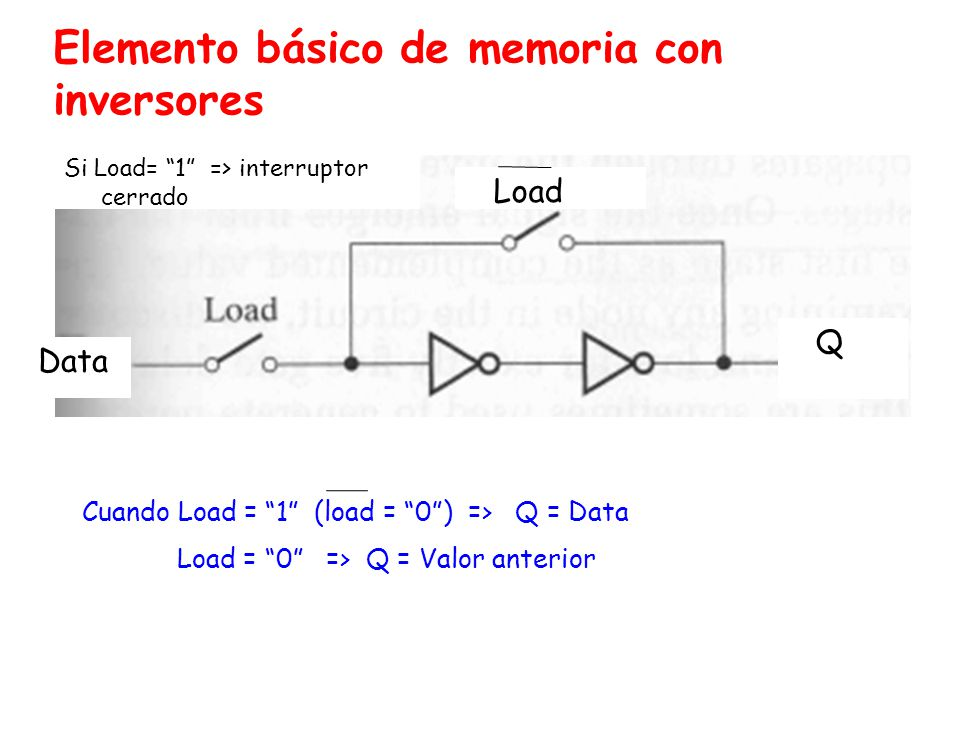 FF con entradas Asíncronas z Hasta ahora los FF sincronizados con la señal de Reloj han tenido señales de entradas de control: S, R, J, K y D o entradas síncronas ( solo se evalúan en la flanco del reloj - están sincronizadas con la señal de Reloj).