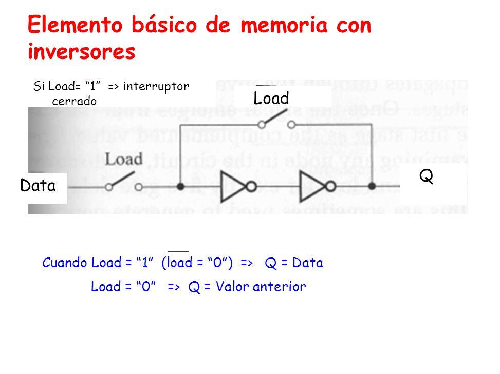 Elemento básico de memoria con inversores Cuando Load = 1 (load = 0) => Q = Data Load = 0 => Q = Valor anterior Load Data Si Load= 1 => interruptor cerrado Q