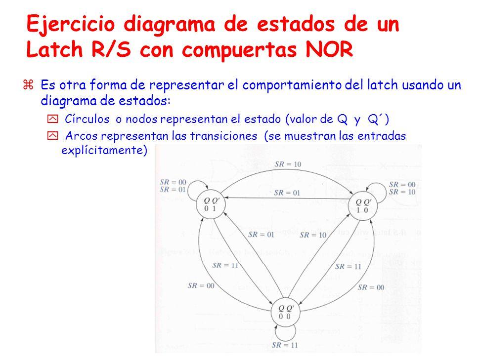 Ejercicio diagrama de estados de un Latch R/S con compuertas NOR zEs otra forma de representar el comportamiento del latch usando un diagrama de estados: y Círculos o nodos representan el estado (valor de Q y Q´) y Arcos representan las transiciones (se muestran las entradas explícitamente)