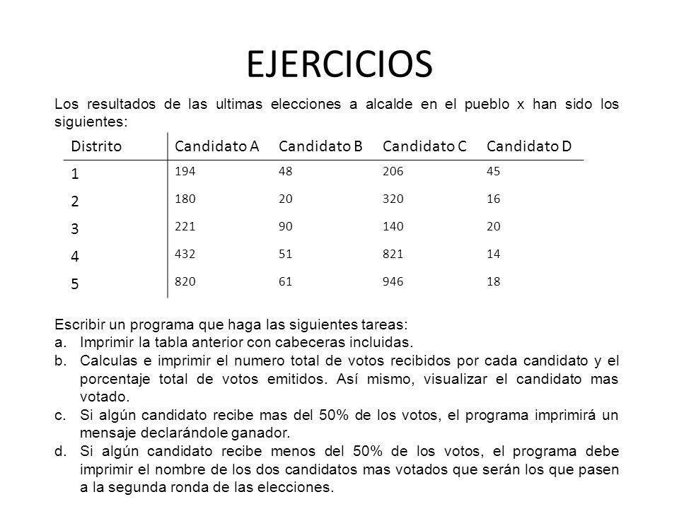 EJERCICIOS Los resultados de las ultimas elecciones a alcalde en el pueblo x han sido los siguientes: DistritoCandidato ACandidato BCandidato CCandida