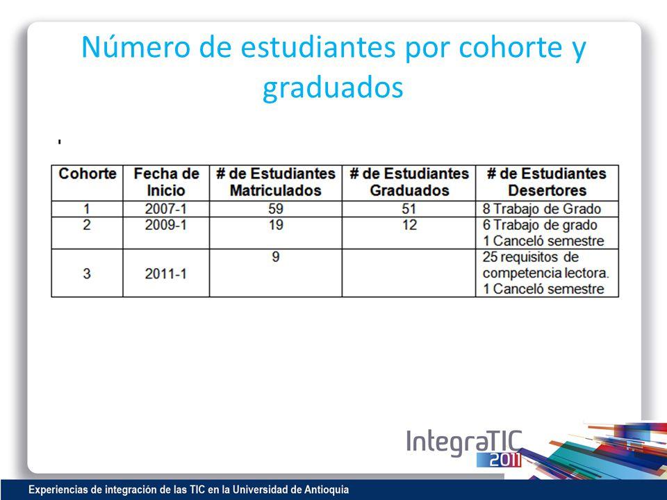 Número de estudiantes por cohorte y graduados