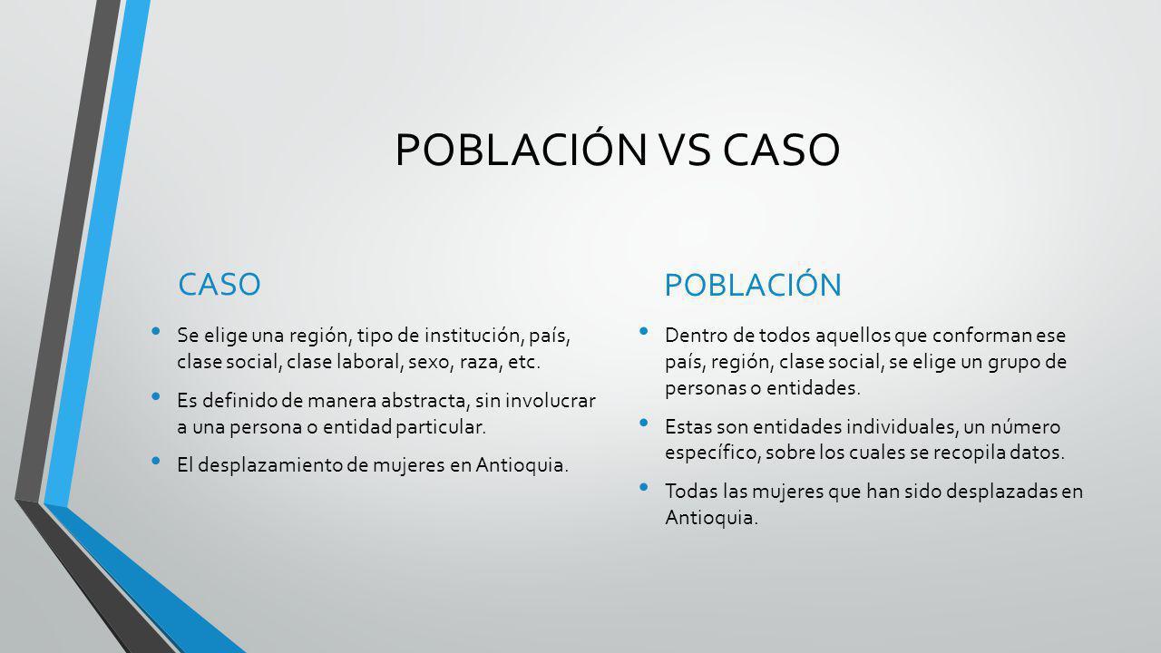 POBLACIÓN VS CASO CASO Se elige una región, tipo de institución, país, clase social, clase laboral, sexo, raza, etc. Es definido de manera abstracta,