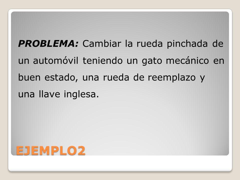 EJEMPLO2 PROBLEMA: Cambiar la rueda pinchada de un automóvil teniendo un gato mecánico en buen estado, una rueda de reemplazo y una llave inglesa.