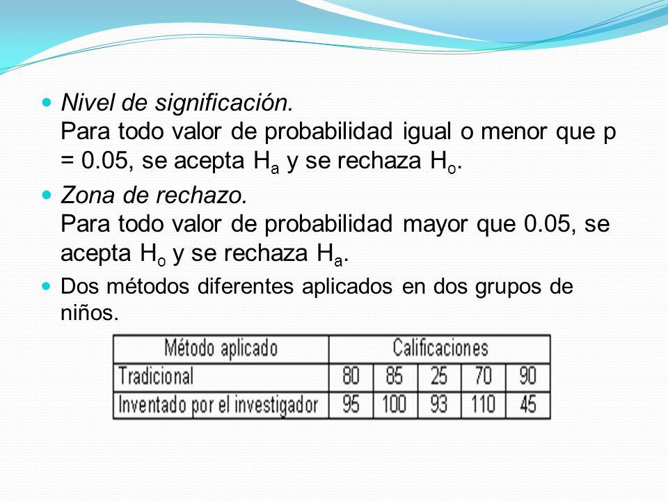 Nivel de significación. Para todo valor de probabilidad igual o menor que p = 0.05, se acepta H a y se rechaza H o. Zona de rechazo. Para todo valor d