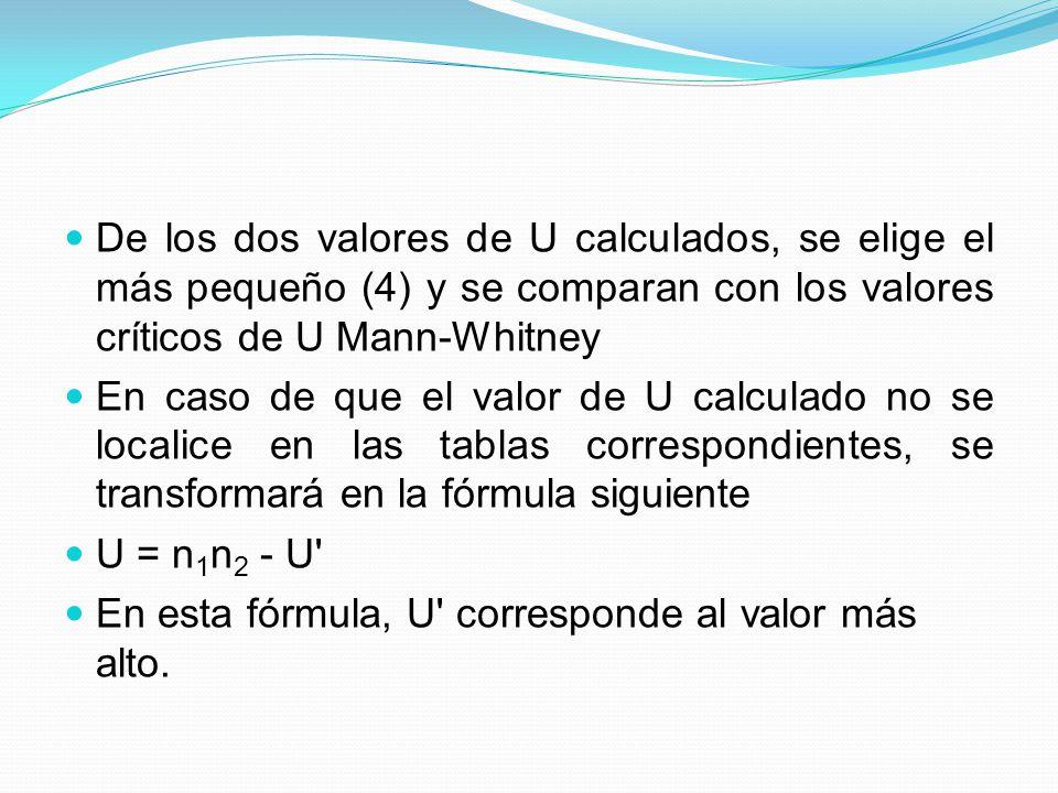 De los dos valores de U calculados, se elige el más pequeño (4) y se comparan con los valores críticos de U Mann-Whitney En caso de que el valor de U