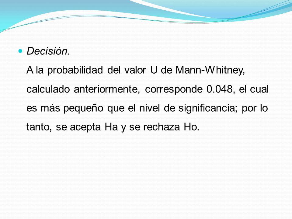 Decisión. A la probabilidad del valor U de Mann-Whitney, calculado anteriormente, corresponde 0.048, el cual es más pequeño que el nivel de significan