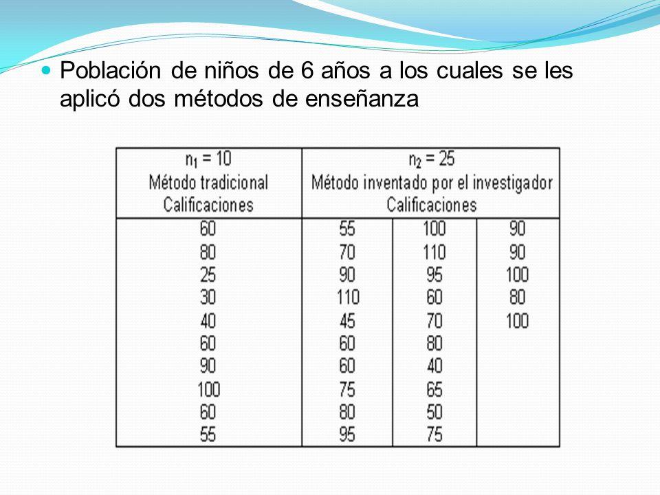 Población de niños de 6 años a los cuales se les aplicó dos métodos de enseñanza