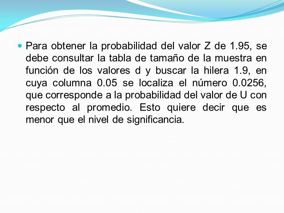 Para obtener la probabilidad del valor Z de 1.95, se debe consultar la tabla de tamaño de la muestra en función de los valores d y buscar la hilera 1.
