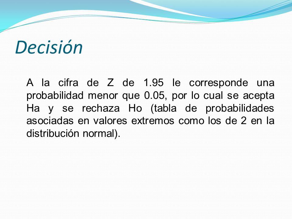 Decisión A la cifra de Z de 1.95 le corresponde una probabilidad menor que 0.05, por lo cual se acepta Ha y se rechaza Ho (tabla de probabilidades aso