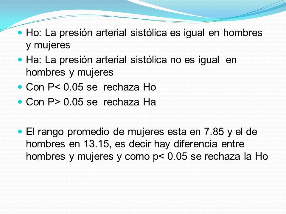 Ho: La presión arterial sistólica es igual en hombres y mujeres Ha: La presión arterial sistólica no es igual en hombres y mujeres Con P< 0.05 se rech