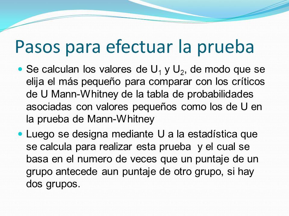 Pasos para efectuar la prueba Se calculan los valores de U 1 y U 2, de modo que se elija el más pequeño para comparar con los críticos de U Mann-Whitn