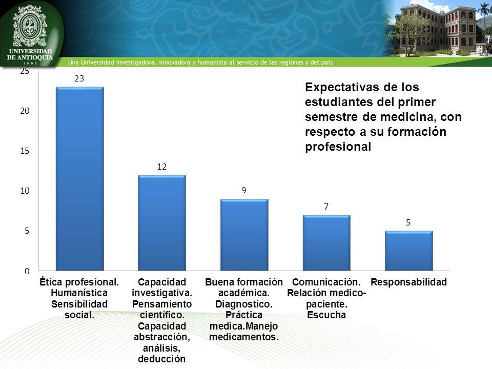 Expectativas de los estudiantes del primer semestre de medicina, con respecto a su formación profesional