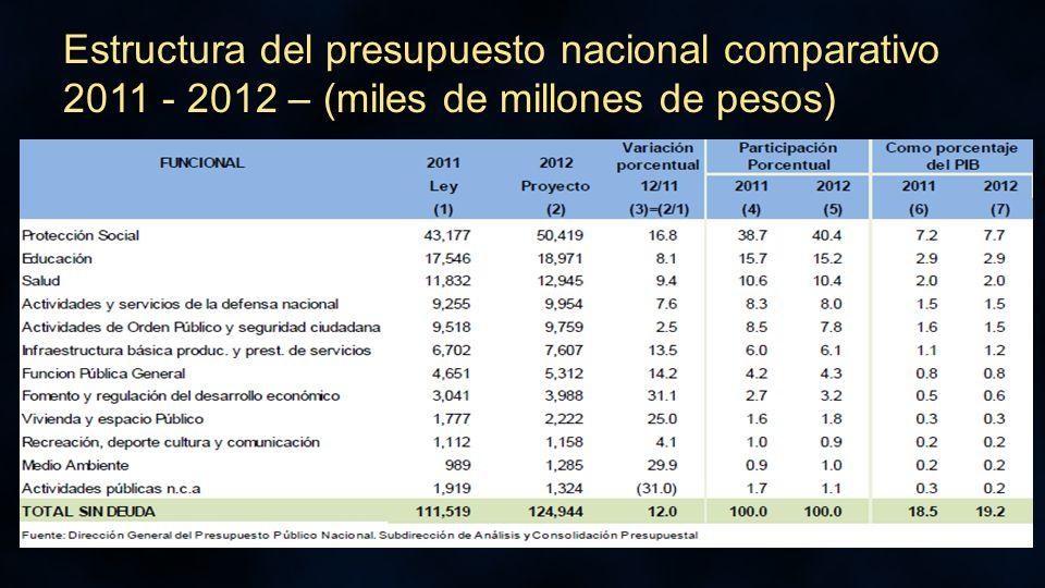 Estructura del presupuesto nacional comparativo 2011 - 2012 – (miles de millones de pesos)