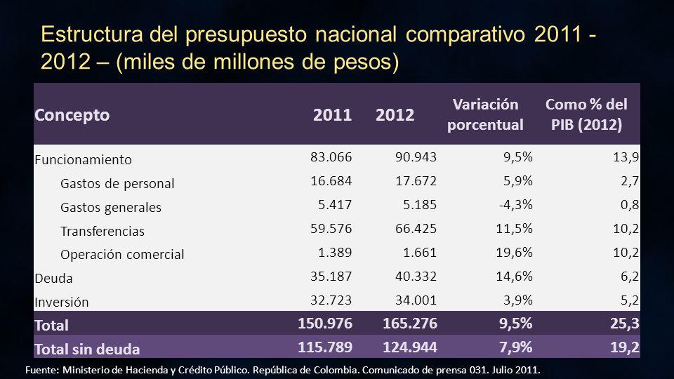 Concepto20112012 Variación porcentual Como % del PIB (2012) Funcionamiento 83.06690.9439,5%13,9 Gastos de personal 16.68417.6725,9%2,7 Gastos generales 5.4175.185-4,3%0,8 Transferencias 59.57666.42511,5%10,2 Operación comercial 1.3891.66119,6%10,2 Deuda 35.18740.33214,6%6,2 Inversión 32.72334.0013,9%5,2 Total 150.976165.2769,5%25,3 Total sin deuda 115.789124.9447,9%19,2 Fuente: Ministerio de Hacienda y Crédito Público.