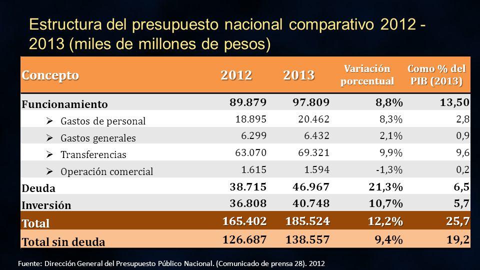 Estructura del presupuesto nacional comparativo 2012 - 2013 (miles de millones de pesos) Fuente: Dirección General del Presupuesto Público Nacional.