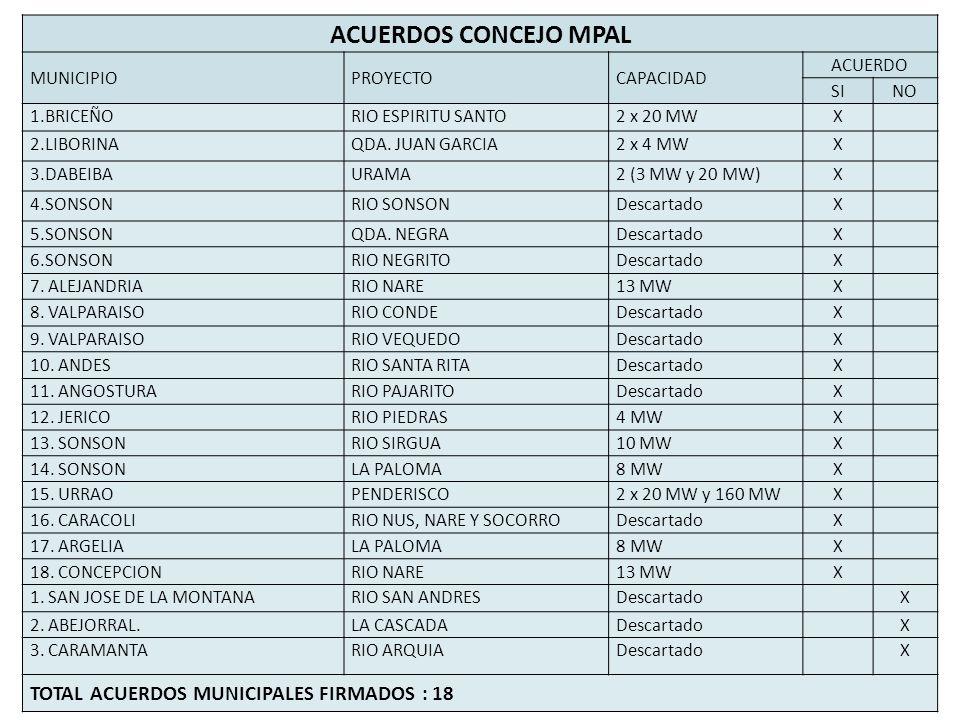 ACUERDOS CONCEJO MPAL MUNICIPIOPROYECTOCAPACIDAD ACUERDO SINO 1.BRICEÑORIO ESPIRITU SANTO2 x 20 MWX 2.LIBORINAQDA.
