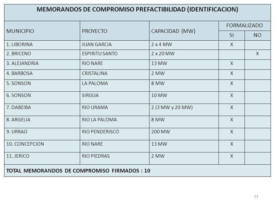 11 MEMORANDOS DE COMPROMISO PREFACTIBILIDAD (IDENTIFICACION) MUNICIPIOPROYECTOCAPACIDAD (MW) FORMALIZADO SINO 1.