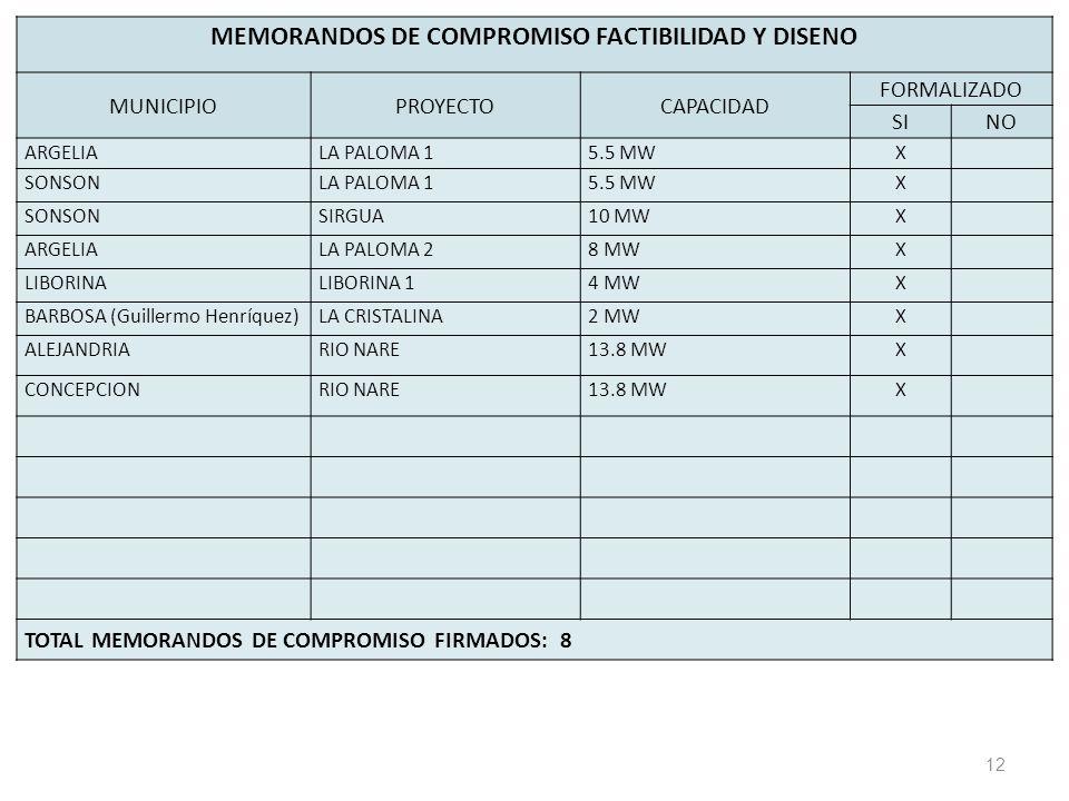 12 MEMORANDOS DE COMPROMISO FACTIBILIDAD Y DISENO MUNICIPIOPROYECTOCAPACIDAD FORMALIZADO SINO ARGELIALA PALOMA 15.5 MWX SONSONLA PALOMA 15.5 MWX SONSONSIRGUA10 MWX ARGELIALA PALOMA 28 MWX LIBORINALIBORINA 14 MWX BARBOSA (Guillermo Henríquez)LA CRISTALINA2 MWX ALEJANDRIARIO NARE13.8 MWX CONCEPCIONRIO NARE13.8 MWX TOTAL MEMORANDOS DE COMPROMISO FIRMADOS: 8