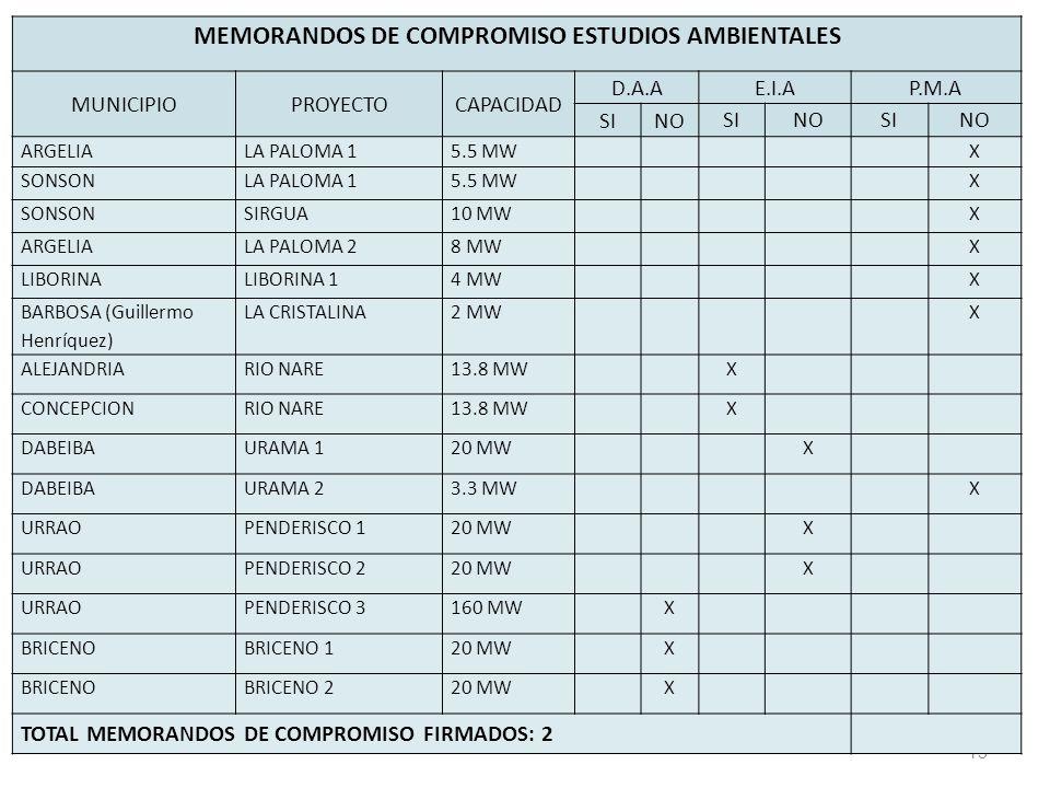 13 MEMORANDOS DE COMPROMISO ESTUDIOS AMBIENTALES MUNICIPIOPROYECTOCAPACIDAD D.A.A E.I.AP.M.A SINO SINOSINO ARGELIALA PALOMA 15.5 MWX SONSONLA PALOMA 15.5 MWX SONSONSIRGUA10 MWX ARGELIALA PALOMA 28 MWX LIBORINALIBORINA 14 MWX BARBOSA (Guillermo Henríquez) LA CRISTALINA2 MWX ALEJANDRIARIO NARE13.8 MWX CONCEPCIONRIO NARE13.8 MWX DABEIBAURAMA 120 MWX DABEIBAURAMA 23.3 MWX URRAOPENDERISCO 120 MWX URRAOPENDERISCO 220 MWX URRAOPENDERISCO 3160 MWX BRICENOBRICENO 120 MWX BRICENOBRICENO 220 MWX TOTAL MEMORANDOS DE COMPROMISO FIRMADOS: 2