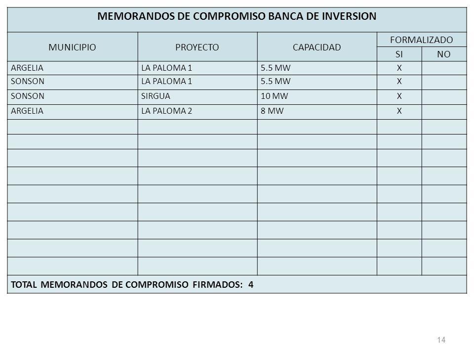 14 MEMORANDOS DE COMPROMISO BANCA DE INVERSION MUNICIPIOPROYECTOCAPACIDAD FORMALIZADO SINO ARGELIALA PALOMA 15.5 MWX SONSONLA PALOMA 15.5 MWX SONSONSIRGUA10 MWX ARGELIALA PALOMA 28 MWX TOTAL MEMORANDOS DE COMPROMISO FIRMADOS: 4