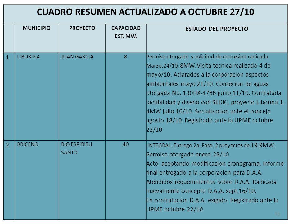CUADRO RESUMEN ACTUALIZADO A OCTUBRE 27/10 MUNICIPIOPROYECTO CAPACIDAD EST.