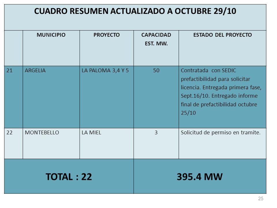 CUADRO RESUMEN ACTUALIZADO A OCTUBRE 29/10 MUNICIPIOPROYECTO CAPACIDAD EST.
