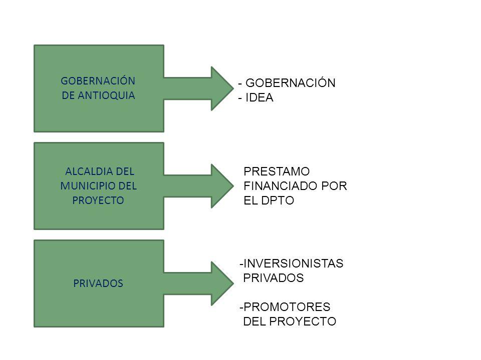 GOBERNACIÓN DE ANTIOQUIA - GOBERNACIÓN - IDEA PRIVADOS ALCALDIA DEL MUNICIPIO DEL PROYECTO PRESTAMO FINANCIADO POR EL DPTO -INVERSIONISTAS PRIVADOS -PROMOTORES DEL PROYECTO