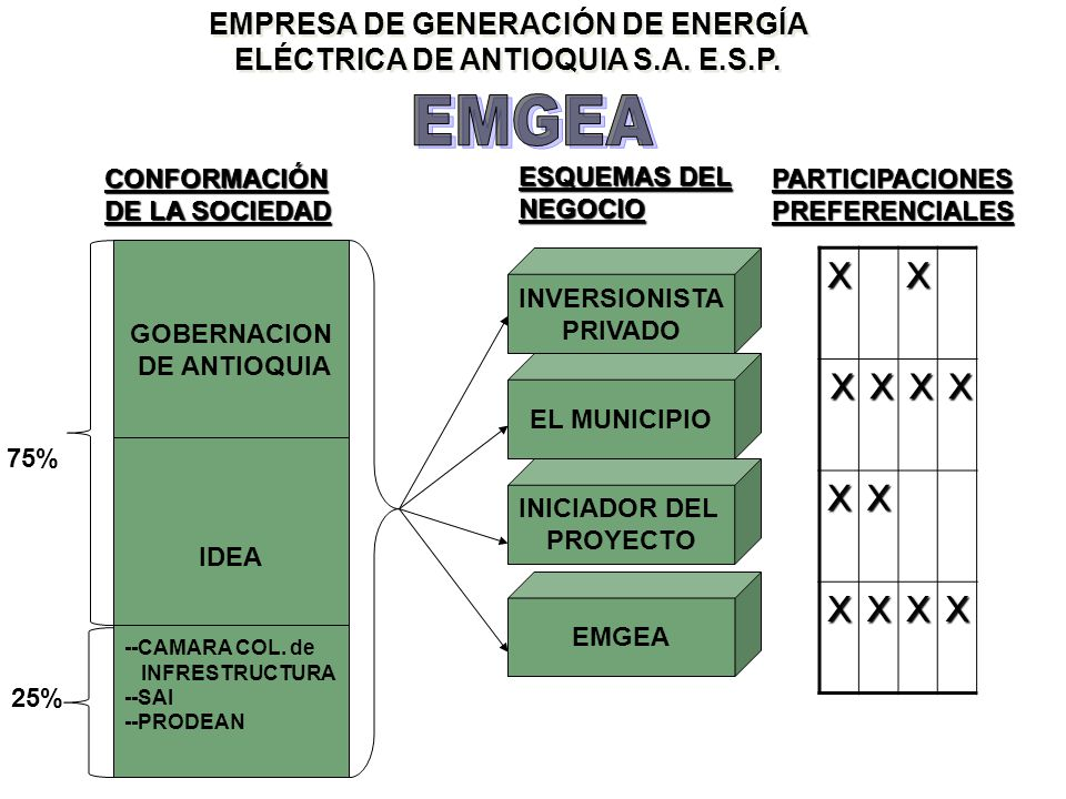 EMPRESA DE GENERACIÓN DE ENERGÍA ELÉCTRICA DE ANTIOQUIA S.A.