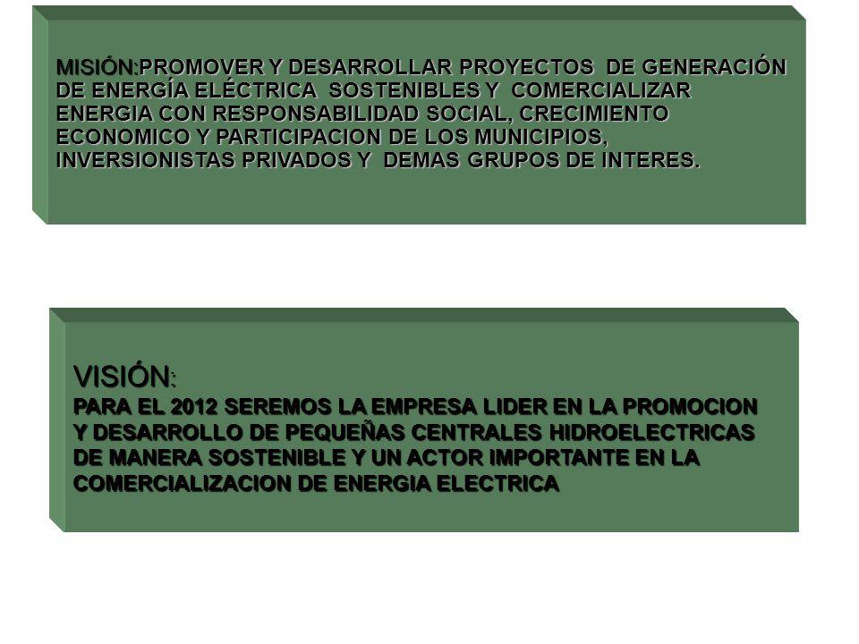 MISIÓN:PROMOVER Y DESARROLLAR PROYECTOS DE GENERACIÓN DE ENERGÍA ELÉCTRICA SOSTENIBLES Y COMERCIALIZAR ENERGIA CON RESPONSABILIDAD SOCIAL, CRECIMIENTO ECONOMICO Y PARTICIPACION DE LOS MUNICIPIOS, INVERSIONISTAS PRIVADOS Y DEMAS GRUPOS DE INTERES.
