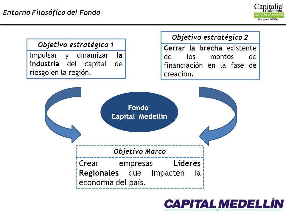 Entorno Filosófico del Fondo Fondo Capital Medellín Impulsar y dinamizar la industria del capital de riesgo en la región. Objetivo estratégico 1 Cerra