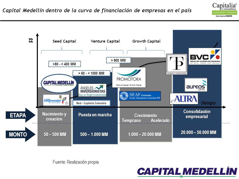 Puesta en marcha Consolidación empresarial Crecimiento Temprano Acelerado Nacimiento y creación tiempo $$ ETAPA MONTO 50 – 500 MM 500 – 1.000 MM 1.000