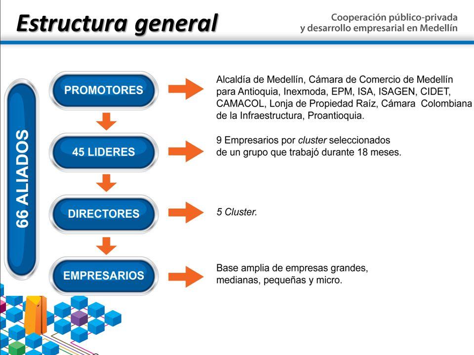 Estructura general