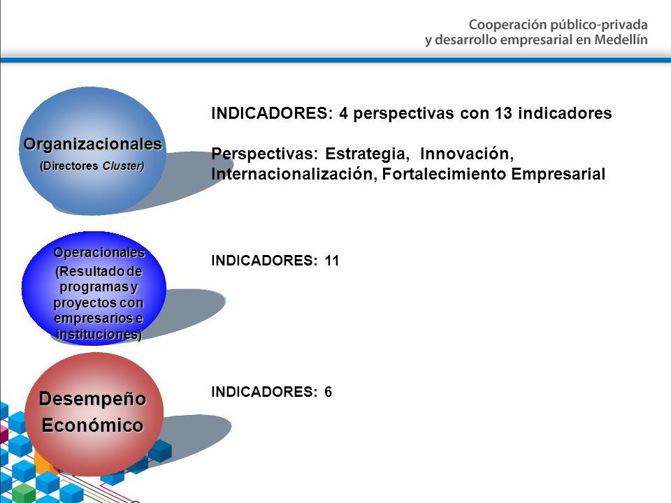 Organizacionales (Directores Cluster) INDICADORES: 4 perspectivas con 13 indicadores Perspectivas: Estrategia, Innovación, Internacionalización, Forta