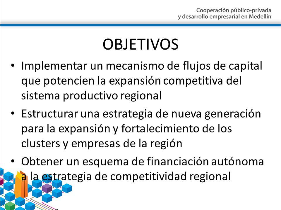 OBJETIVOS Implementar un mecanismo de flujos de capital que potencien la expansión competitiva del sistema productivo regional Estructurar una estrate