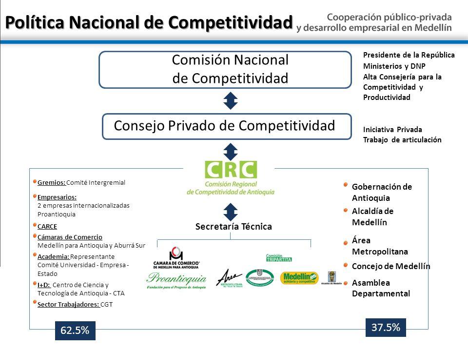 Política Nacional de Competitividad Gremios: Comité Intergremial Empresarios: 2 empresas internacionalizadas Proantioquia I+D: Centro de Ciencia y Tec
