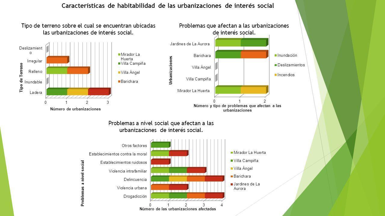Características de habitabilidad de las urbanizaciones de interés social Tipo de terreno sobre el cual se encuentran ubicadas las urbanizaciones de in
