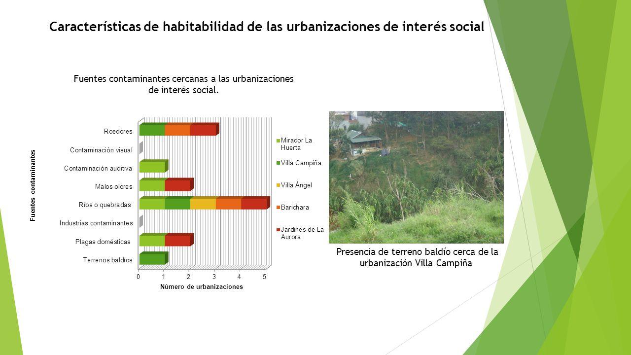 Características de habitabilidad de las urbanizaciones de interés social Fuentes contaminantes cercanas a las urbanizaciones de interés social. Presen