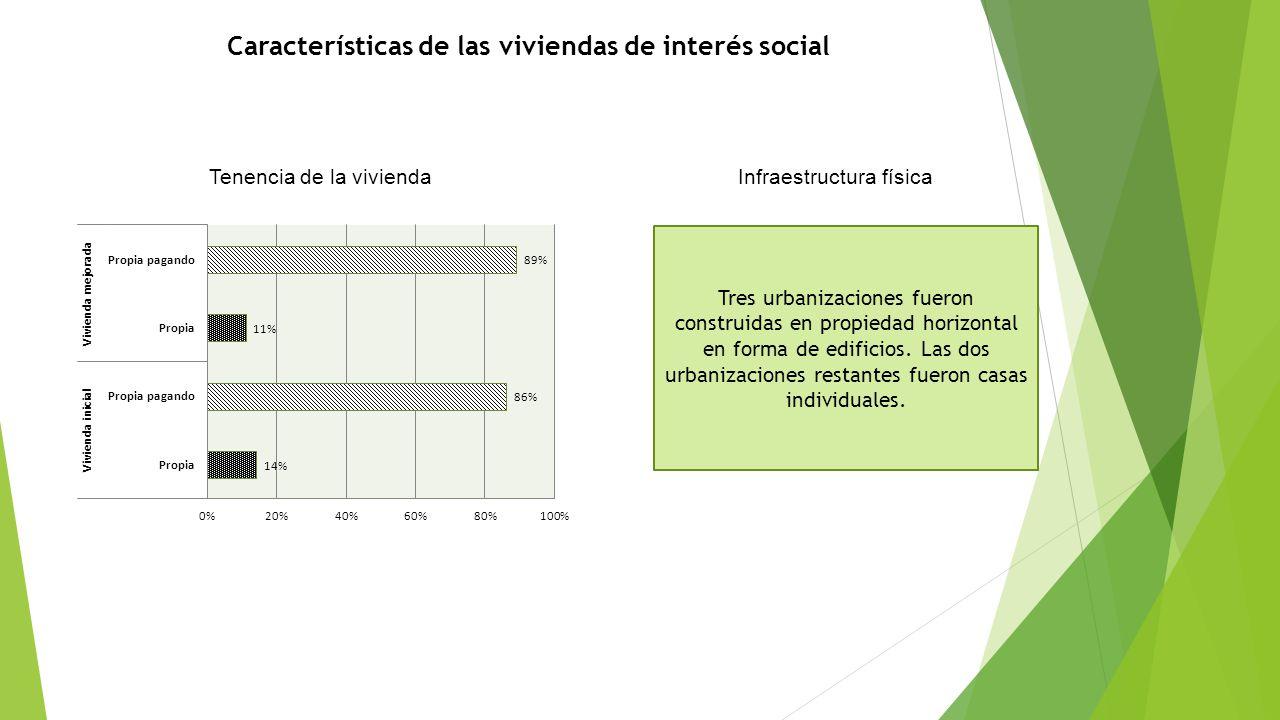 Características de las viviendas de interés social Tenencia de la viviendaInfraestructura física Tres urbanizaciones fueron construidas en propiedad h