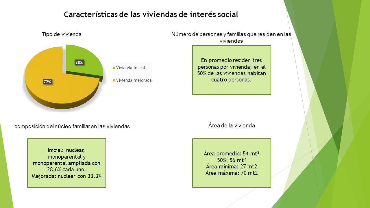 Características de las viviendas de interés social Tipo de vivienda Número de personas y familias que residen en las viviendas En promedio residen tre
