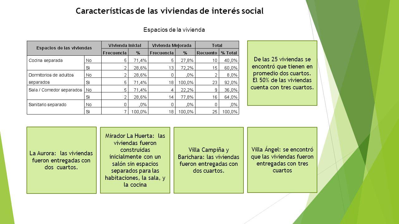 Características de las viviendas de interés social Espacios de la vivienda De las 25 viviendas se encontró que tienen en promedio dos cuartos. El 50%