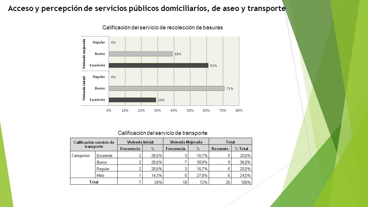 Acceso y percepción de servicios públicos domiciliarios, de aseo y transporte Calificación del servicio de recolección de basuras Calificación del ser