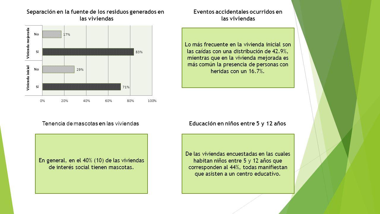 Separación en la fuente de los residuos generados en las viviendas Eventos accidentales ocurridos en las viviendas Lo más frecuente en la vivienda ini